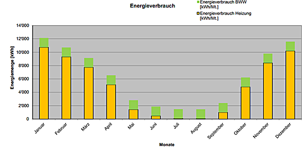 Diagram of energy consumption