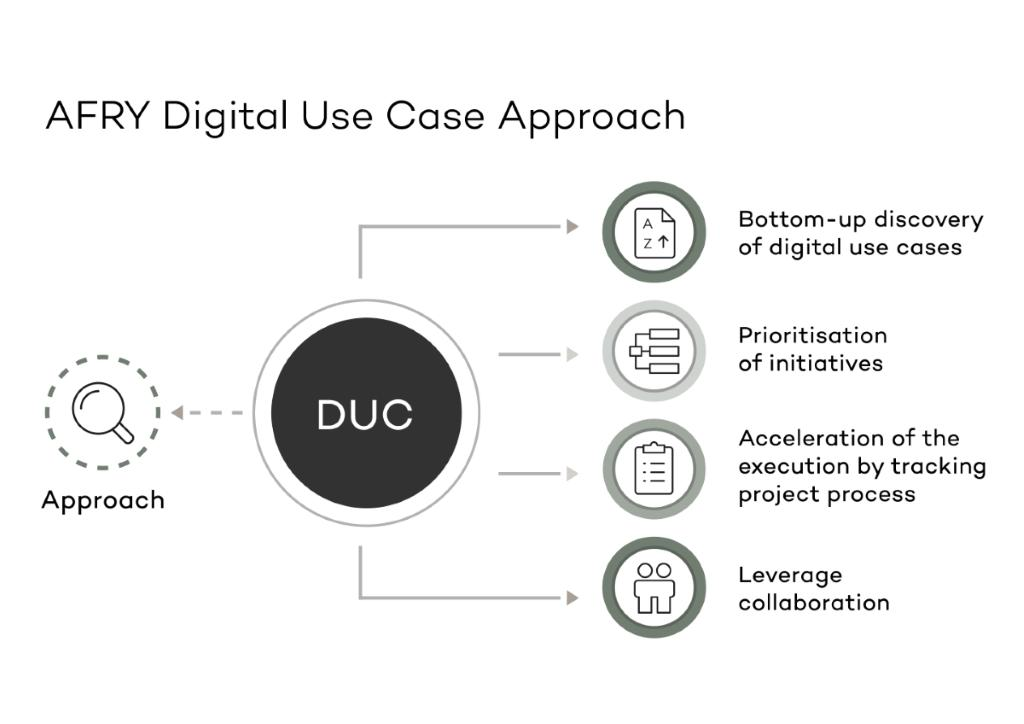 Infographic of the AFRY Digital Use Cases Approach
