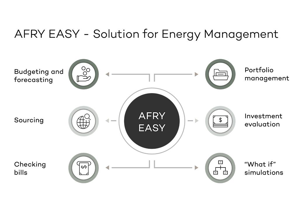Infographic showing the features of AFRY EASY