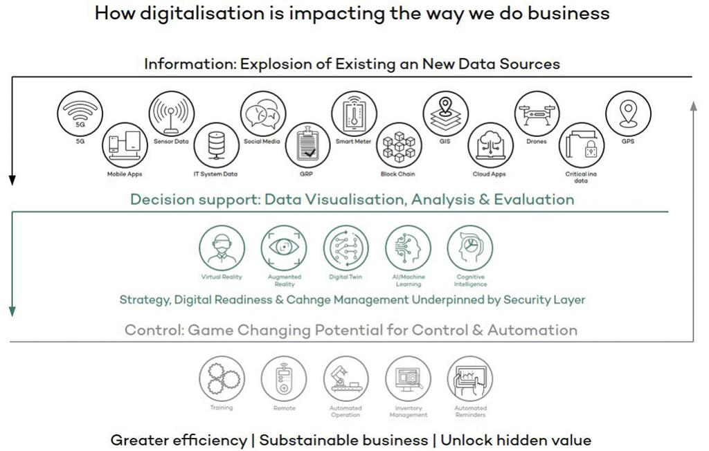 How digitalisation is impacting the way we do business