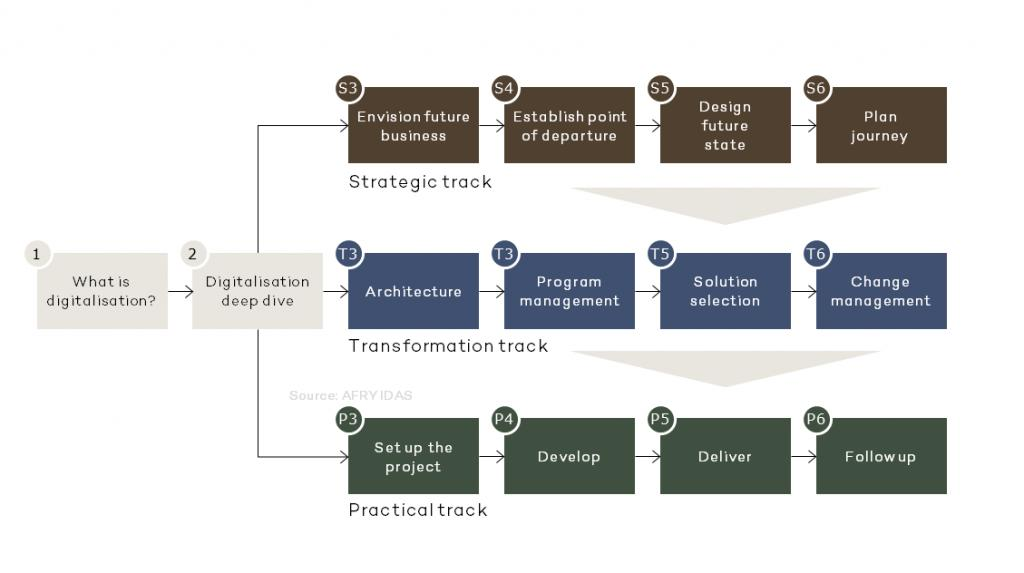 Scheme of digitalisation process, which Industrial Digitalisation Advisory Services helps with