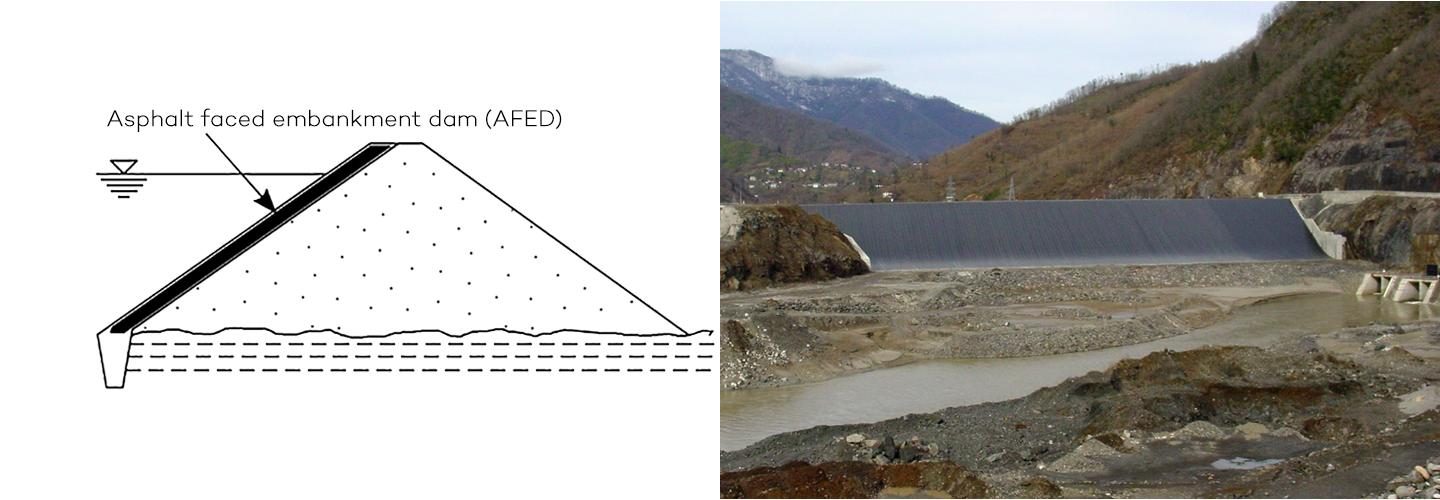 Asphalt faced embankment dam (AFED) and cross section of dam