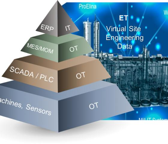 Virtual Site Engineering Data, image for Smart Site and Digitalisation