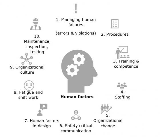 Top 10 human factor aspects in high-hazard industries